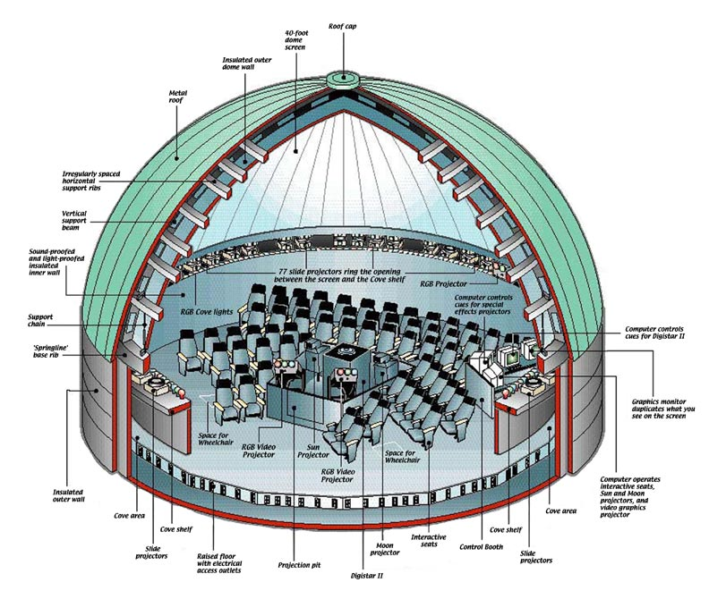 Dome Cross Section